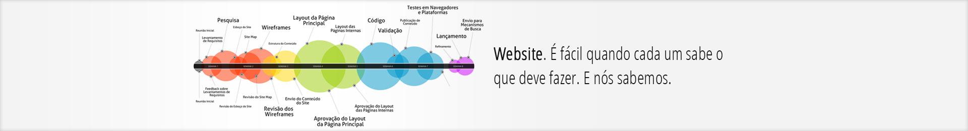 Painel mostrando como é um projeto de website