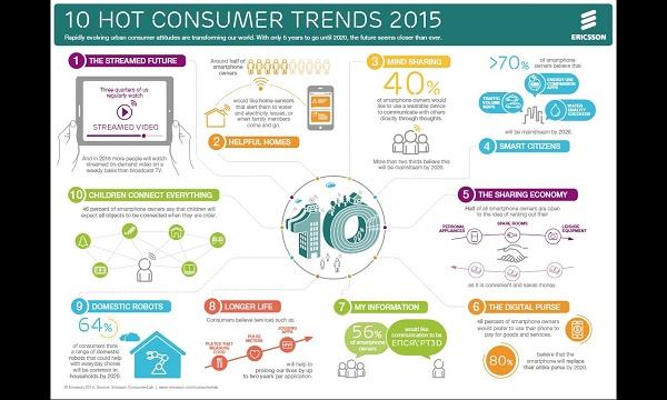 Infográfico com tendências de consumo para 2015