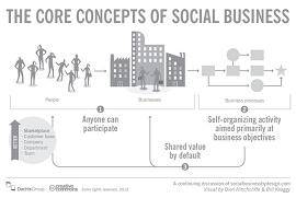 Infográgico com o core do social business