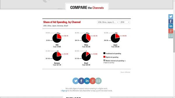 Simulação dos gastos com publicidade em cinco países