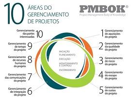 Imagem mostra 10 áreas de gerenciamento de projeto