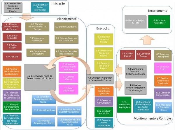 Imagem mostra esquema colorido com algumas etapas como planejamento e execução