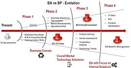 BA vs BP - Evolution