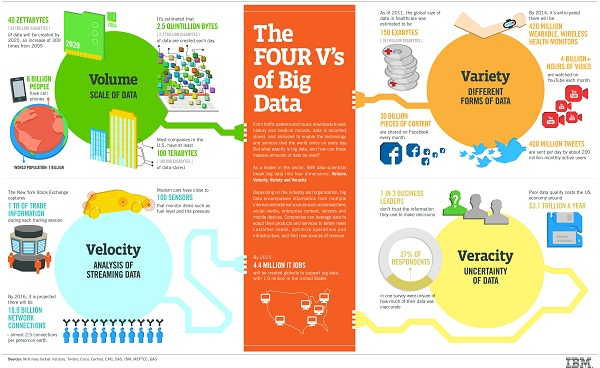 Infográfico 4Vs Big Data
