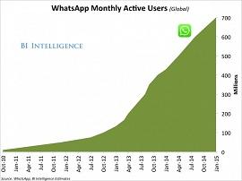 Gráfico mostra crescimento insano do Whatsapp
