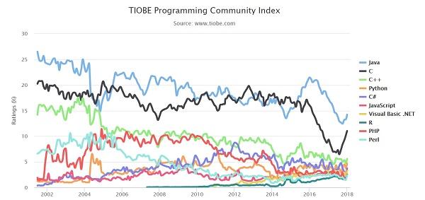 Tabela com linguagens de programação