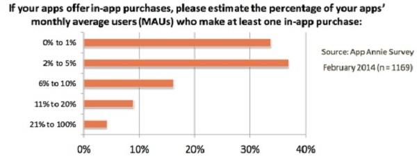 Gráfico mostra porcentagem mensal de usuários