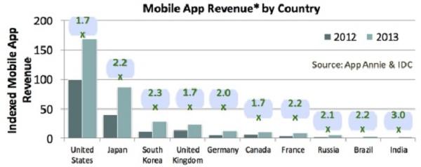 Gráfico mostra receita de app mobile por país