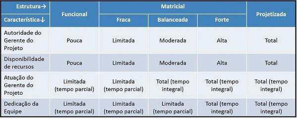 Tabela explicando estrutura organizacional