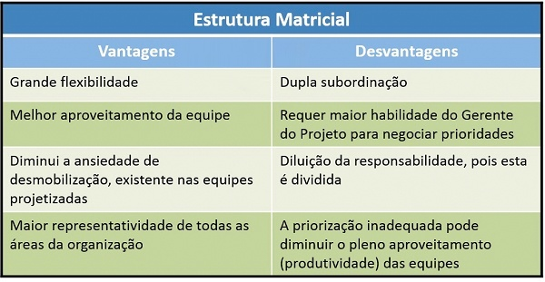 Tabela explicando estrutura matricial