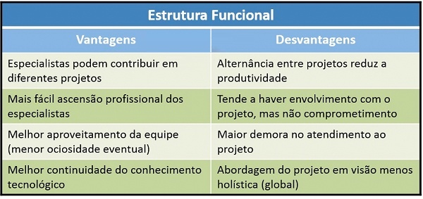 Tabela explicando estrutura funcional