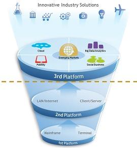 Ilustração das três gerações de plataformas de TI