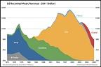 imagem mostra gráfico colorido com a receita de música ao longo dos anos