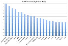 Gráfico com os gêneros mais ouvidos