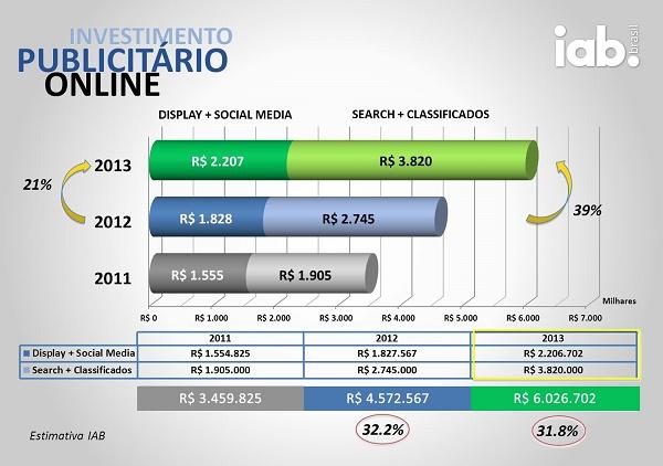 Gráfico mostra investimento publicitário online no país