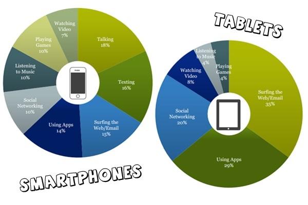 Imagens mostram porcentagens de smartphones e tablets