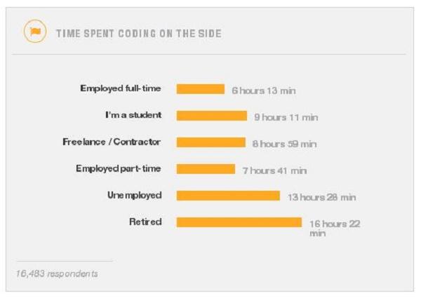 Gráfico com resultado da pesquisa feita pela Stack Overflow