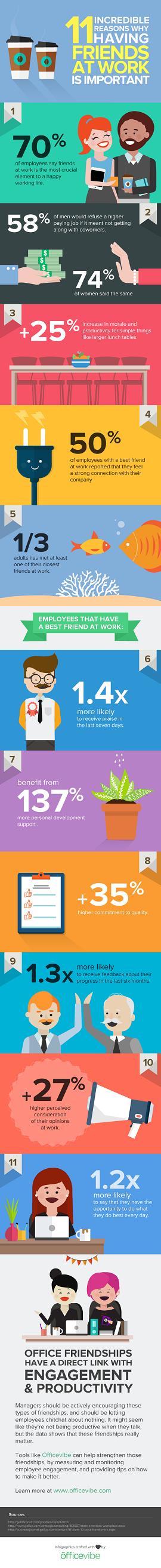 Infográfico amizade trabalho