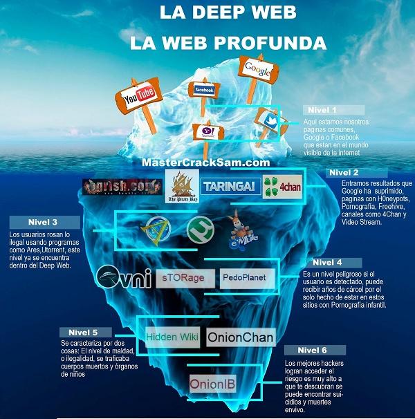 Imagem mostra explicação sobre a Deep Web