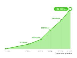 Ilustração mostra gráfico de crescimento do aplicativo Line