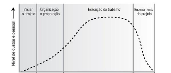 Gráfico com as fases de um projeto
