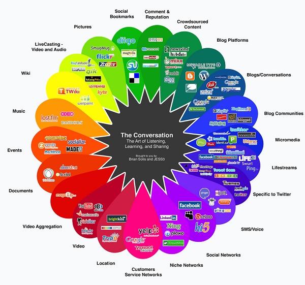 Ilustração mostra redes sociais de nicho
