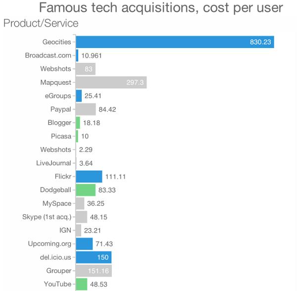 Imagem mostra infográfico com números das aquisições