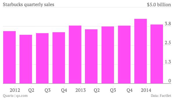 gráfico da venda trimestral do starbucks