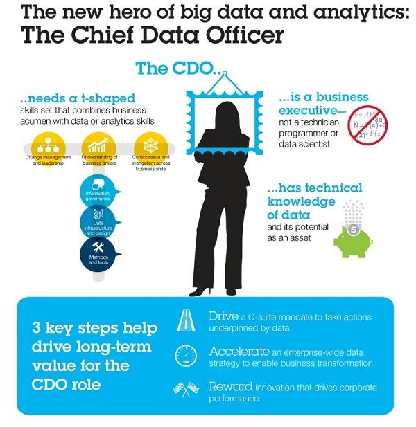 Infográfico de um CDO