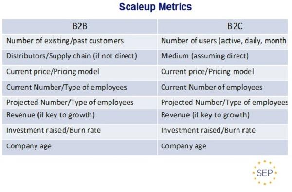 Tabela de métricas para scaleup (B2B e B2C)