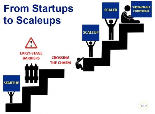 Ilustração from startups até scaleups