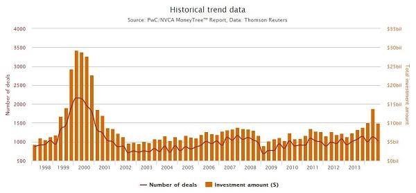 Gráfico mostrando o histórico de investimentos desde 1998