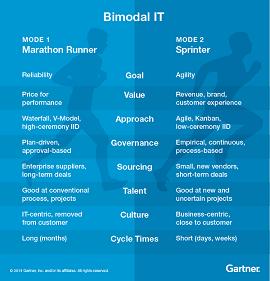Ilustração comparando TI Bimodal