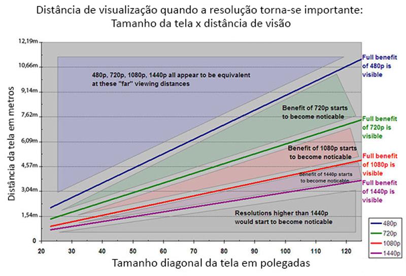 Infográfico mostra o tamanho ideal da TV a cada metro de distância do espectador