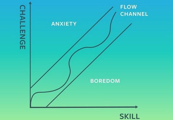 Gráfico de Desafios X Habilidades/Inteligência