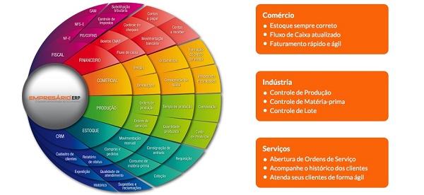 Ilustração dos módulos de um ERP