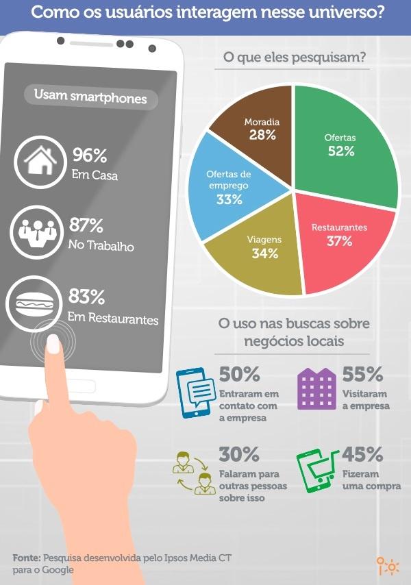 Infográfico do mundo mobile