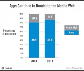 Gráfico mostra que aplicativos continuam dominando mobile web