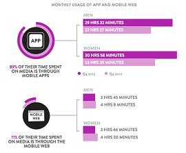 gráfico da smart insights sobre uso de smartphones
