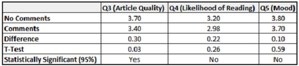 tabela com resultados da experiência