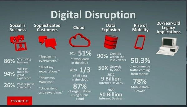 Digital transformation - gráfico da Oracle