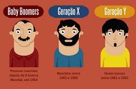 Classificação das gerações pela data de nascimento