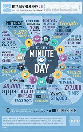 infográfico dos dados gerados por minuto pelas redes sociais