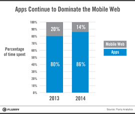 gráfico mostra tempo de uso de apps