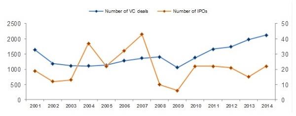Gráfico com investimentos de IPOs e Financiamentos privados