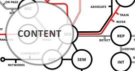 Ilustração para estrategia de conteúdo