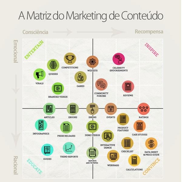 Infográfico Estratégia de Comunicação