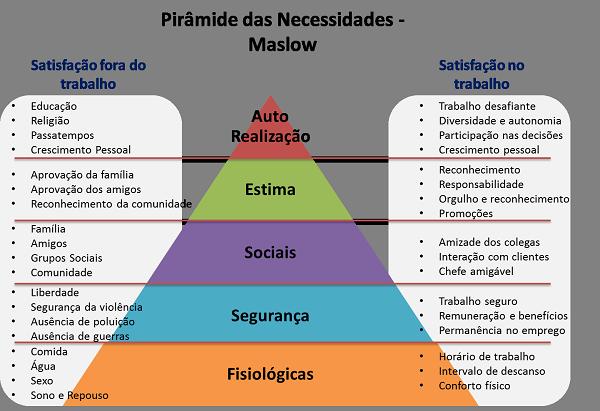Imagem mostra esquema da pirâmide de Maslow
