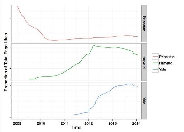 Gráfico de likes no Facebook de Princeton, Yale e Harvard