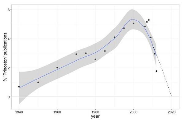 Gráfico mostra como publicações da Princeton diminuiram
